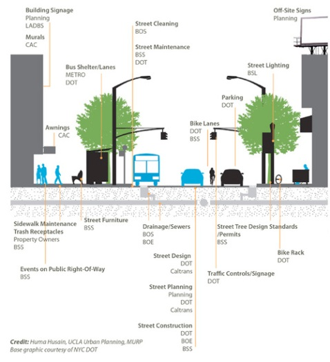 Graphic depicting governance of our city streets. Graphy by Huma Husain via LA Curbed